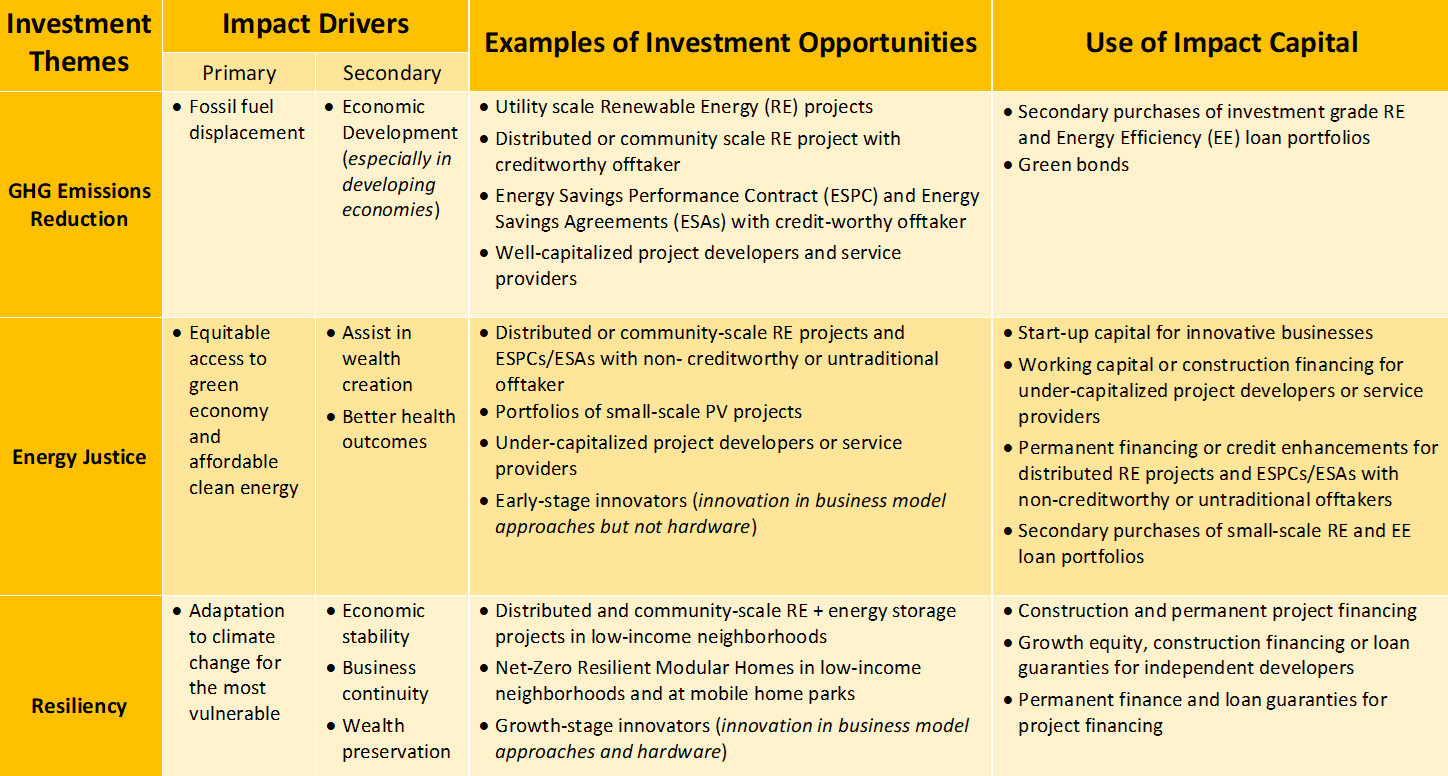 Impact Investment for A Sustainable Energy Future | DC