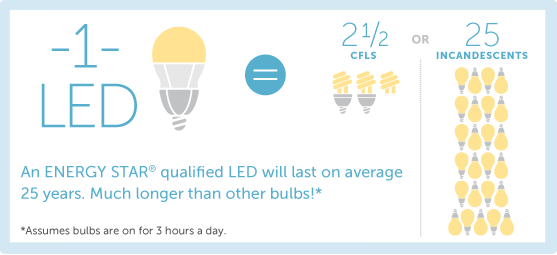 An ENERGY STAR qualified LED will last on average 25 years. Much longer than other bulbs.